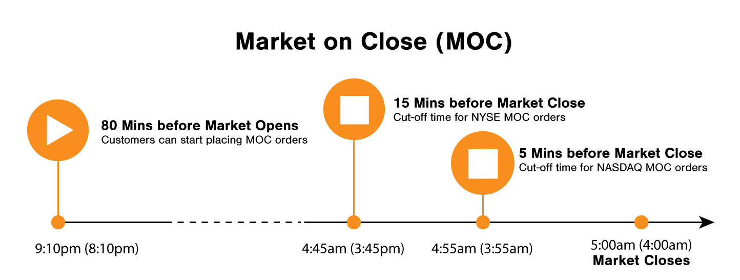US Market on Close Timeline